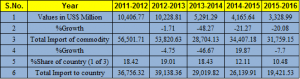 Gold Import by India from UAE : 5 years comparative Study