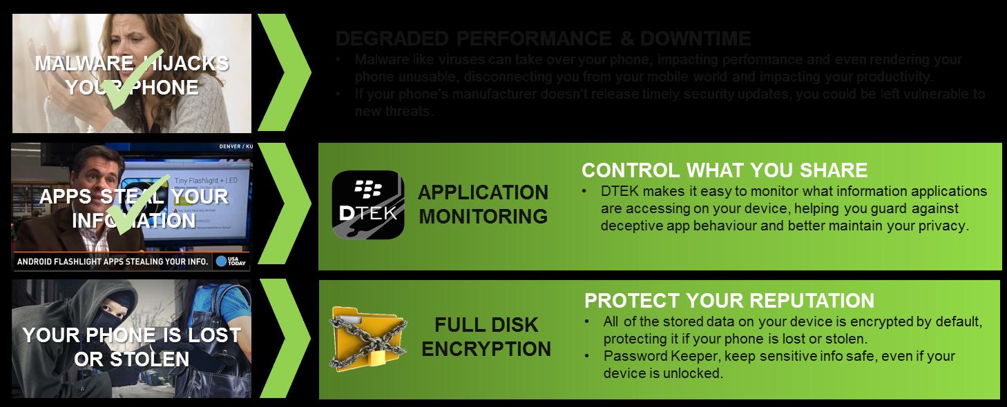 dtek-50-security