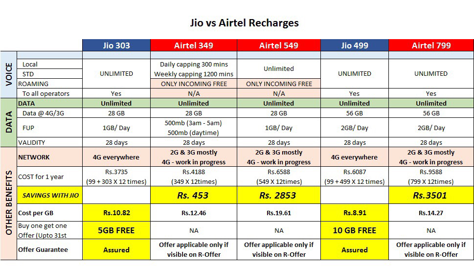 Reliance Jio Forced Airtel for price cut