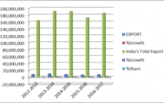 India and China : 5 years Import export analysis and Trade