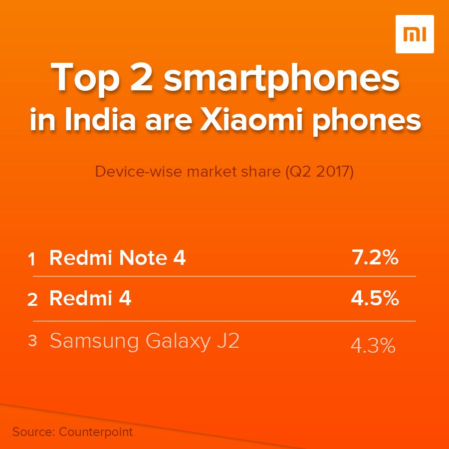 Samsung facing life threat from Xiaomi Mi in India