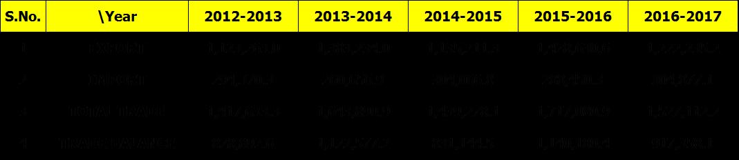India Pakistan 5 years trade balance