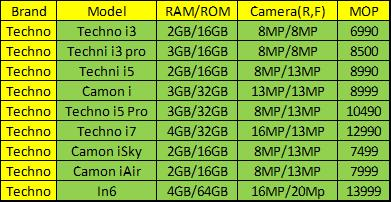 Tecno mobile price list in May 2018