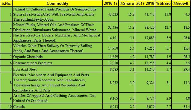 India Export top 10 2017 18