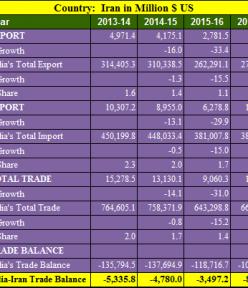 India Iran trade balance analysis for 5 years : 2013- 2018