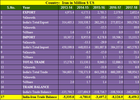 India Iran trade balance 5 years 2013-2018