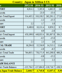 India Japan trade balance analysis for 5 years : 2013- 2018