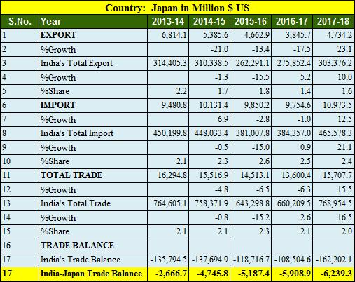 India Japan trade balance 5 years 2013-2018
