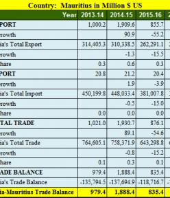 India Mauritius trade balance analysis for 5 years : 2013- 2018