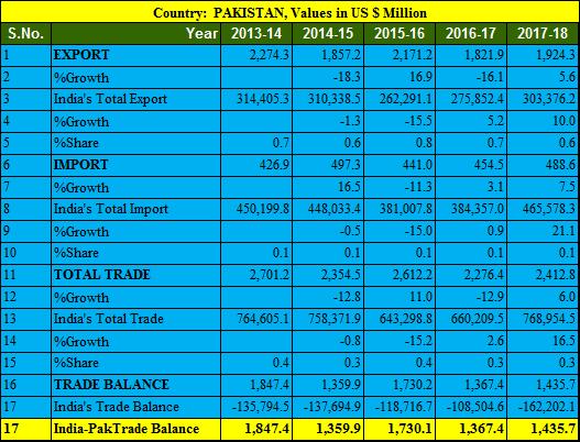 India Pakistan trade balance 5 years 2013-2018