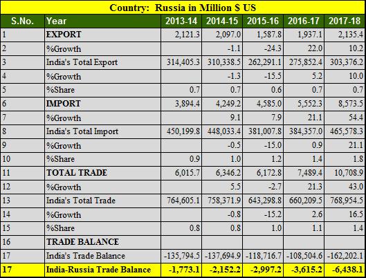 India Russia trade balance 5 years 2013-2018