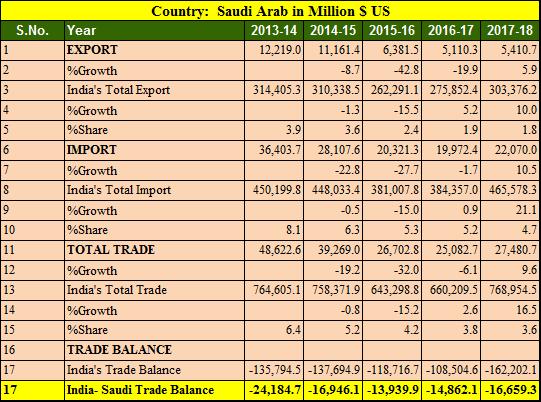 India Saudi Arab trade balance 5 years 2013-2018