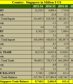 India Singapore trade balance analysis for 5 years : 2013- 2018