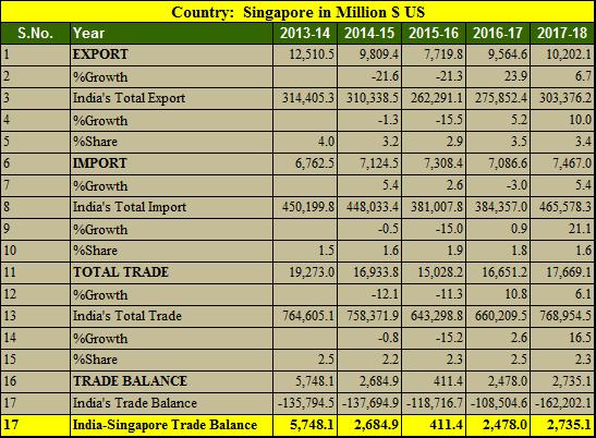 India Singapore trade balance 5 years 2013-2018