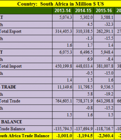 India South Africa trade balance analysis for 5 years : 2013- 2018