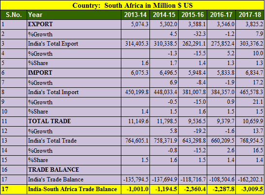 India South africa trade balance 5 years 2013-2018