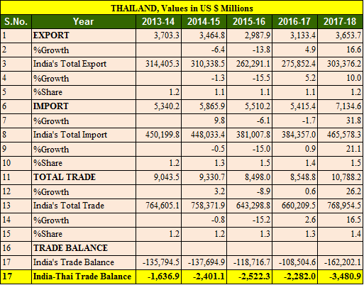 India Thailand trade balance 5 years 2013-2018