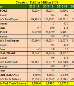 India UAE trade balance analysis for 5 years : 2013- 2018