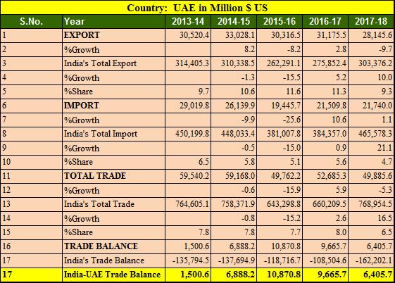 India UAE trade balance 5 years 2013-2018