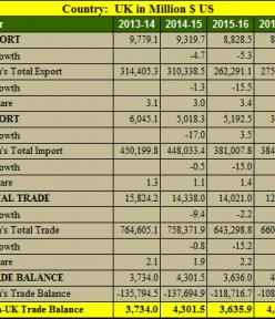 India UK trade balance analysis for 5 years : 2013- 2018