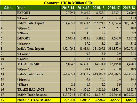 India UK trade balance in 5 years