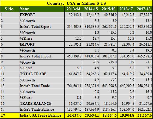 India USA 5 years trade balance