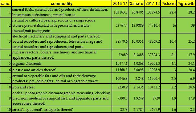 top 10 commodities imported by india 2017 18