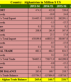 India Afghanistan trade balance analysis for 5 years : 2013- 2018