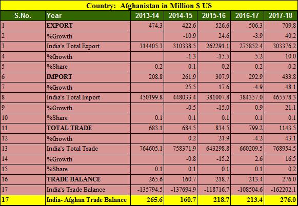 India Afghan trade balance 5 years 2013-2018