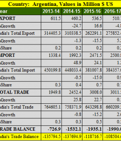 India Argentina trade balance analysis for 5 years : 2013- 2018