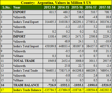 India Argentina trade balance analysis for 5 years : 2013- 2018