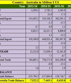 India Australia trade balance analysis for 5 years : 2013- 2018