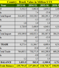 India Brazil trade balance analysis for 5 years : 2013- 2018