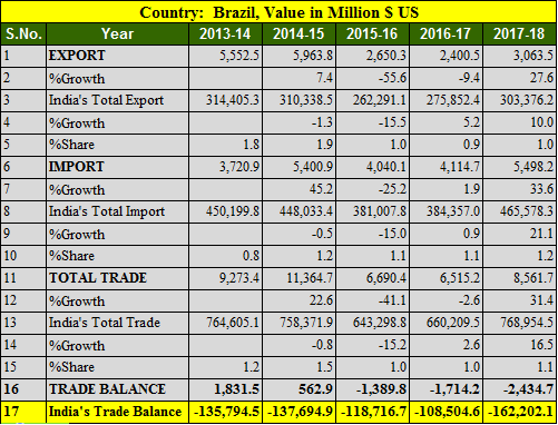 India Brazil trade balance 5 years 2013-2018