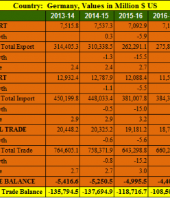 India Germany trade balance analysis for 5 years : 2013- 2018