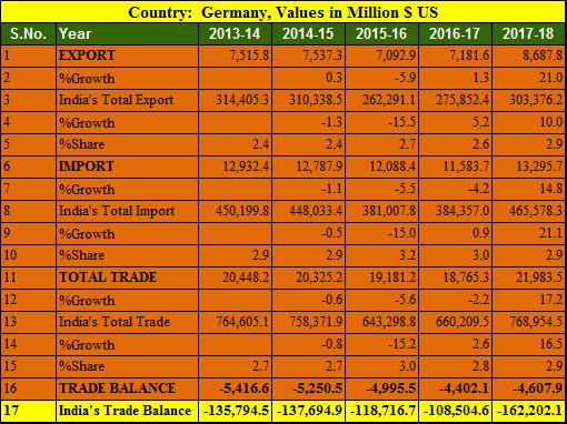 India Germany trade balance 5 years 2013-2018