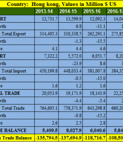 India Hong Kong trade balance analysis for 5 years : 2013- 2018
