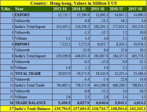 India Hong kong trade balance 5 years 2013-2018