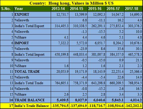 India Hong kong trade balance 5 years 2013-2018