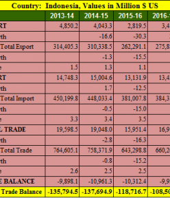 India Indonesia trade balance analysis for 5 years : 2013- 2018