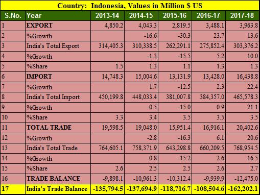 India Indonesia trade balance 5 years 2013-2018