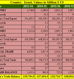 India Israel trade balance analysis for 5 years : 2013- 2018
