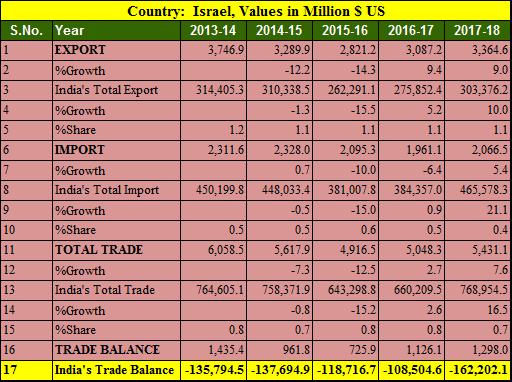 India Israel trade balance 5 years 2013-2018