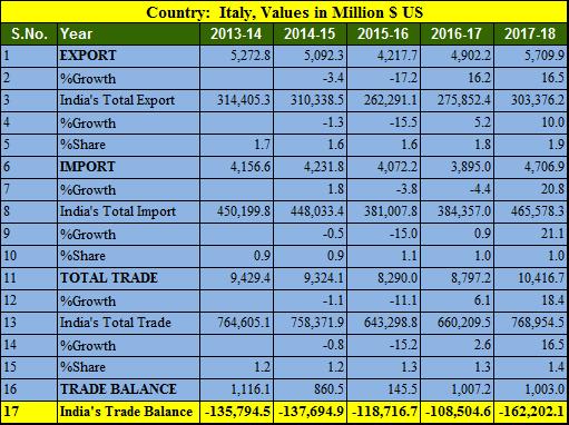 India Italy trade balance 5 years 2013-2018
