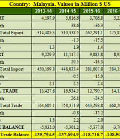 India Malaysia trade balance analysis for 5 years : 2013- 2018