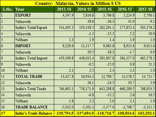 India Malaysia trade balance 5 years 2013-2018