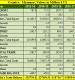 India Myanmar trade balance analysis for 5 years : 2013- 2018
