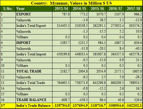 India Myanmar trade balance 5 years 2013-2018