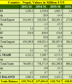 India Nepal trade balance analysis for 5 years : 2013- 2018