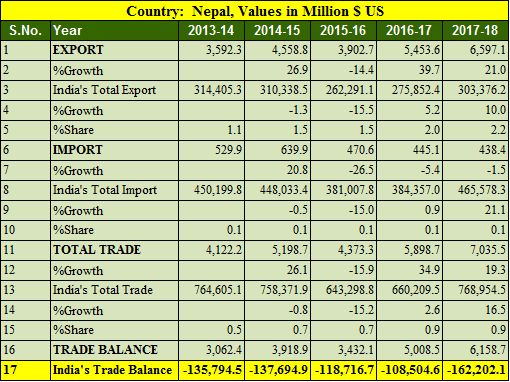 India Nepal trade balance 5 years 2013-2018